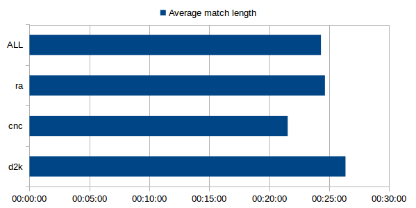 [Image: 20170110-stats-avg-match-length.png]