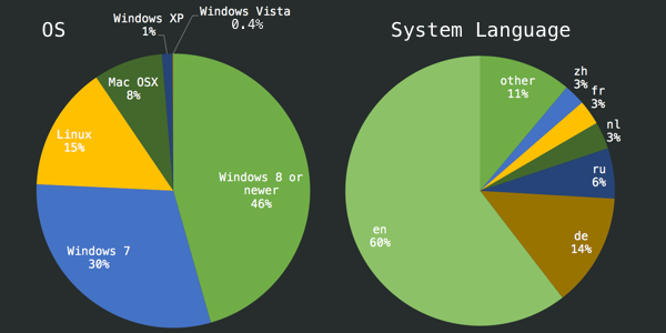 Share of operating systems of our users